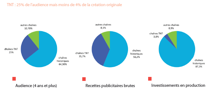 Source : APA - Baromètre de la Création 2015
