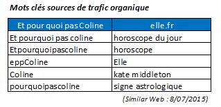 mots-clés-sources