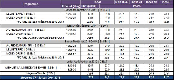 Audiences des programmes d'access de TF1 par période depuis 2013-2014 (audience veille) Source : Mediamat/Médiamétrie