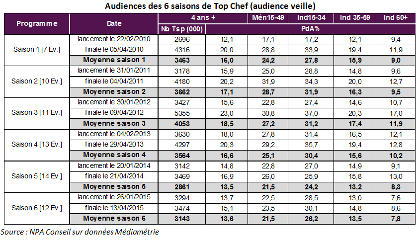 audience_top_chef