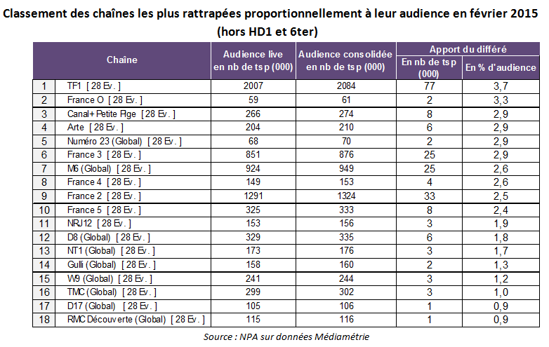 audiences_fevrier_2015-2