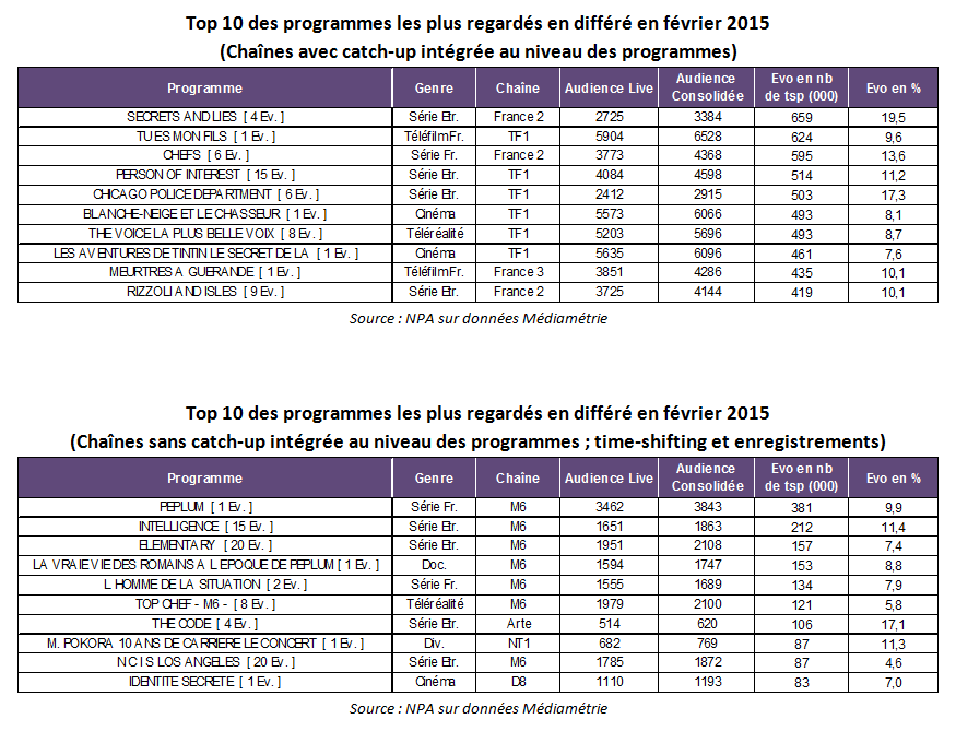 audiences_fevrier_2015