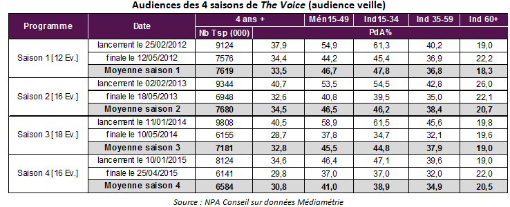 audiences_the_voice