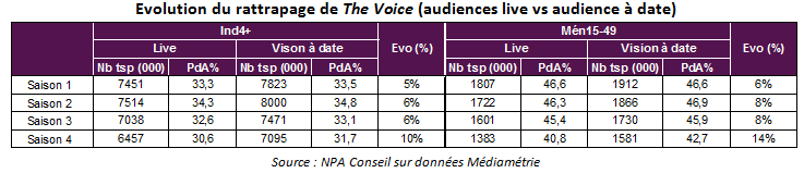 audiences_thevoice_2