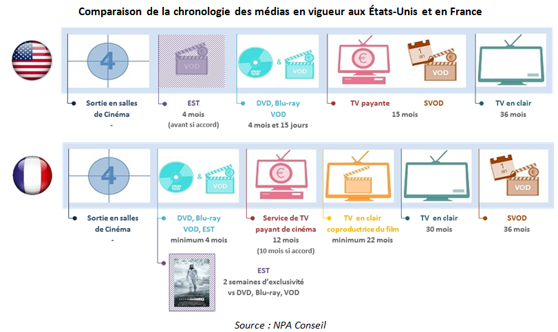 chronologie_des_medias_france_usa