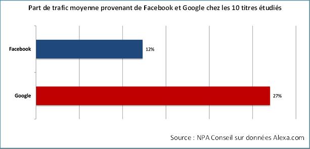 facebook_google_presse