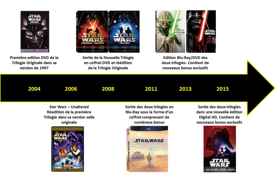 star_wars_chronologie