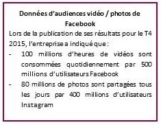 Audiences FB Vidéos Photos 2