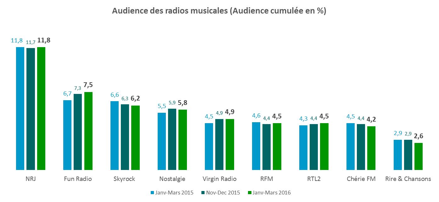 Audiences musicales