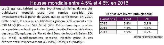 Croissance pub Monde 2016 2