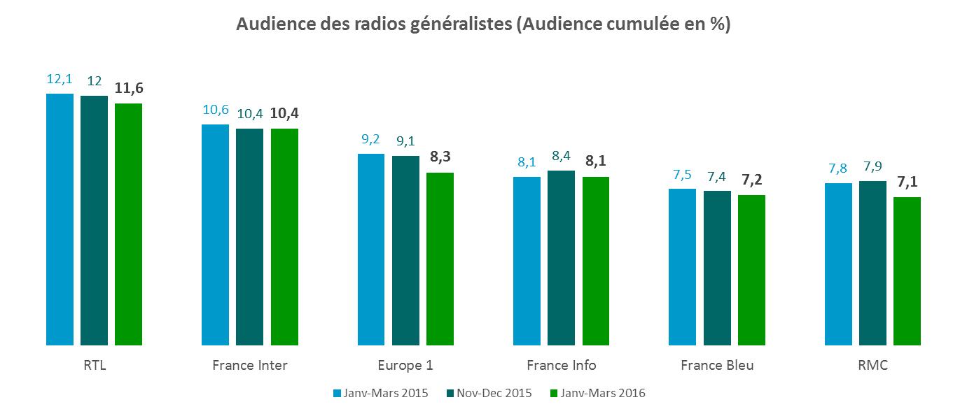 audiences généralistes