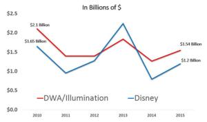 DWA vs TWDC