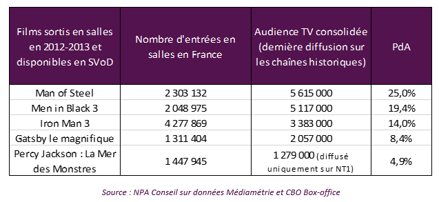 Audiences ciné TV