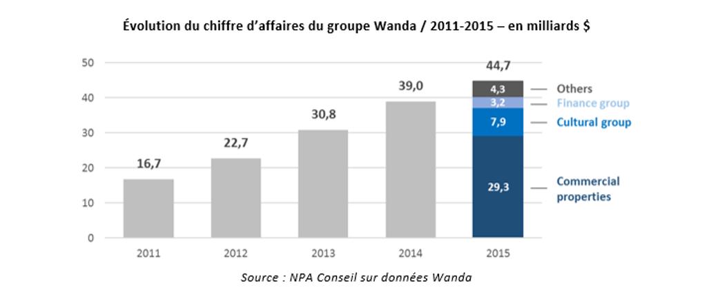 CA Wanda